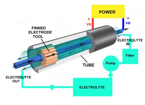 Elektrochemisches Abtragen